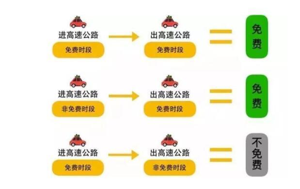 清明节放假高速免费时间表